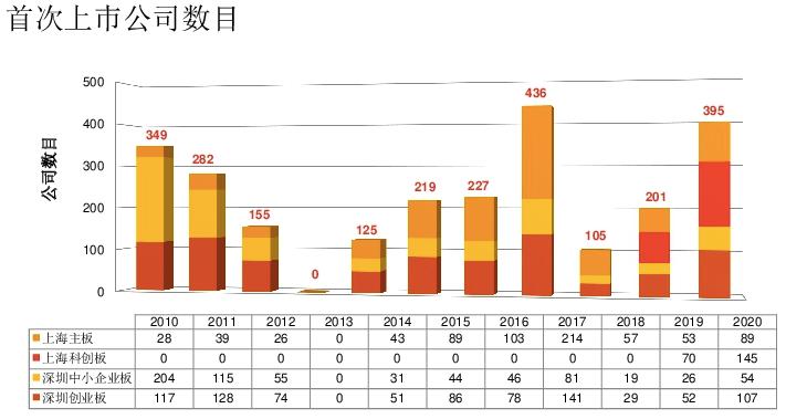 前瞻2021年IPO:科创板助力,A股融资额或续创新高_