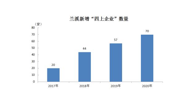 金华经济总量介绍_金华经济开发区陈学展