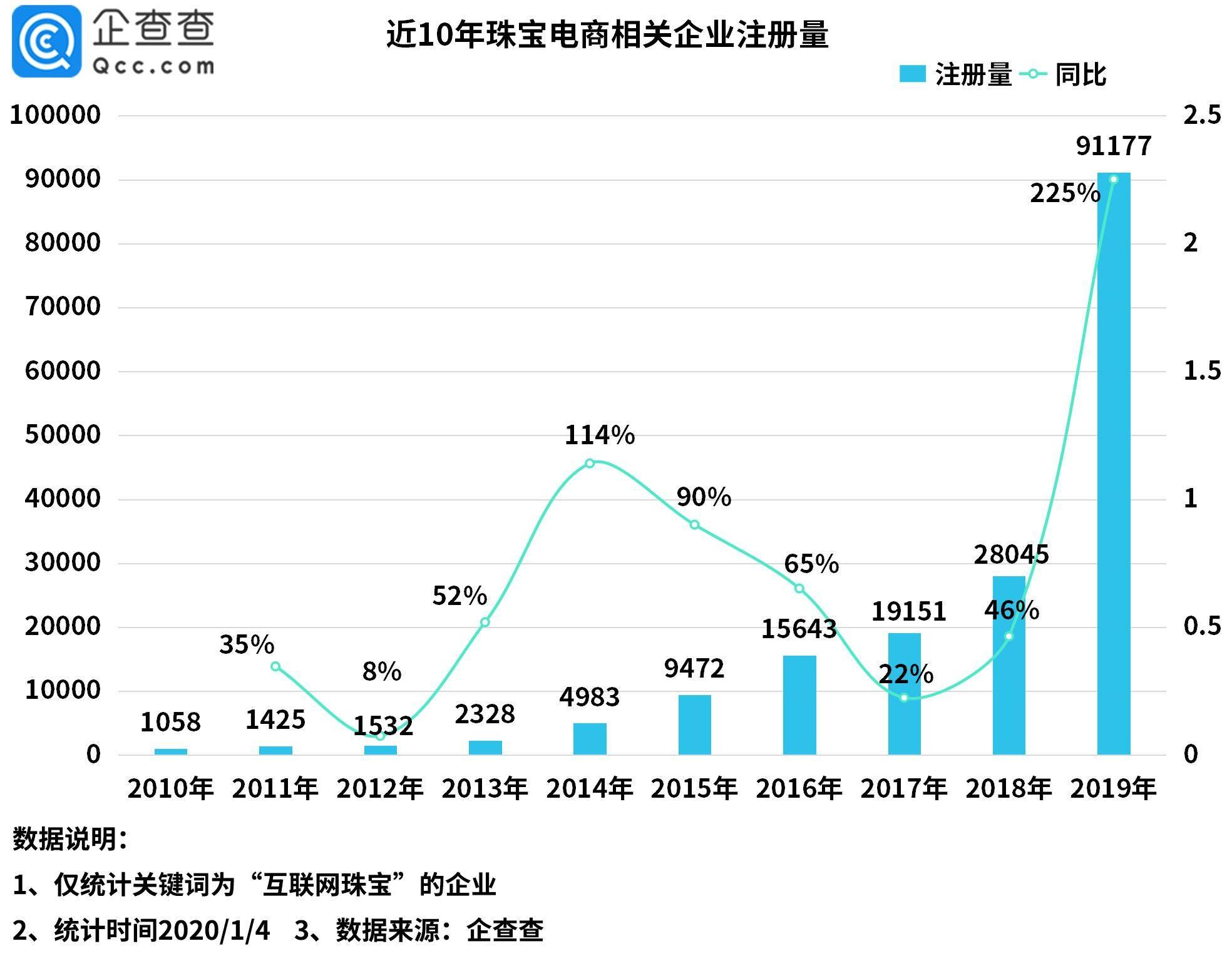 2020年我国珠宝电商相关企业注册量同比大增402%