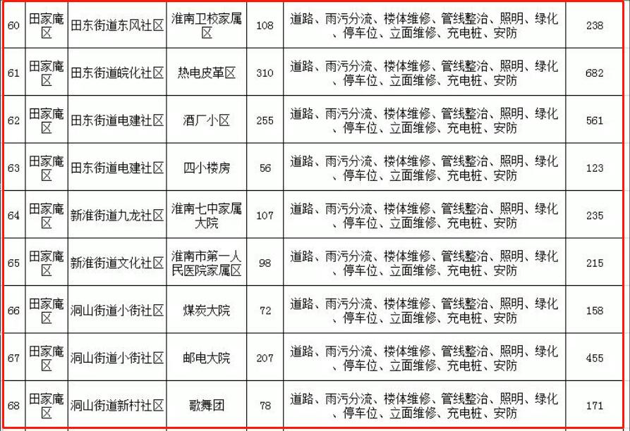 田家庵65个老旧小区将改造!附详细名单!
