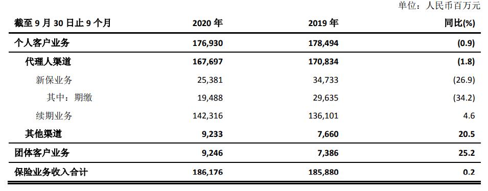 蔡强入太保寿险背后的疯狂传记:个人保险改3年3年,首年保费下降30%以上