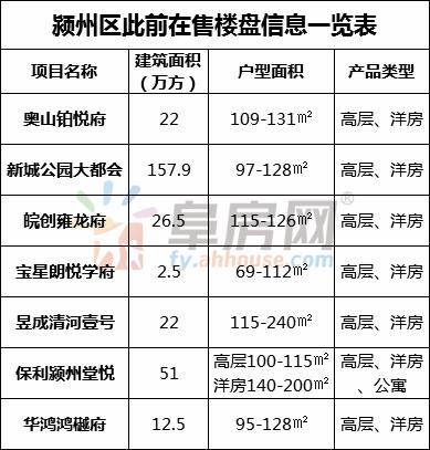 库存猛增,竞争激烈!阜阳新开发26个楼盘,新房增加超3万套!2021年房价是涨是跌?
