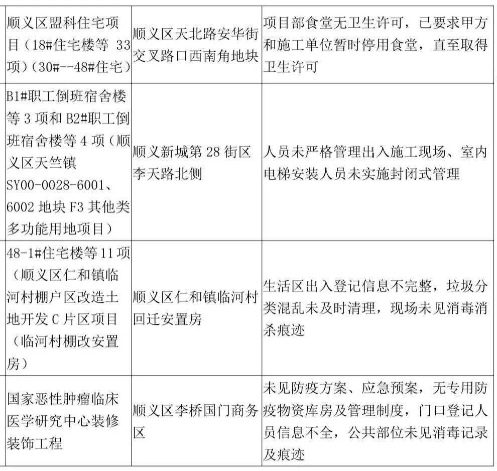 """""""14+7""""北京对入境进京人员采取新措施!顺义27家单位被通报"""