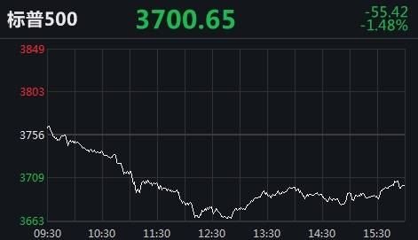 """美股新年""""开门黑"""":三大股指跌幅超过1%,道指盘中跌幅超过700点"""