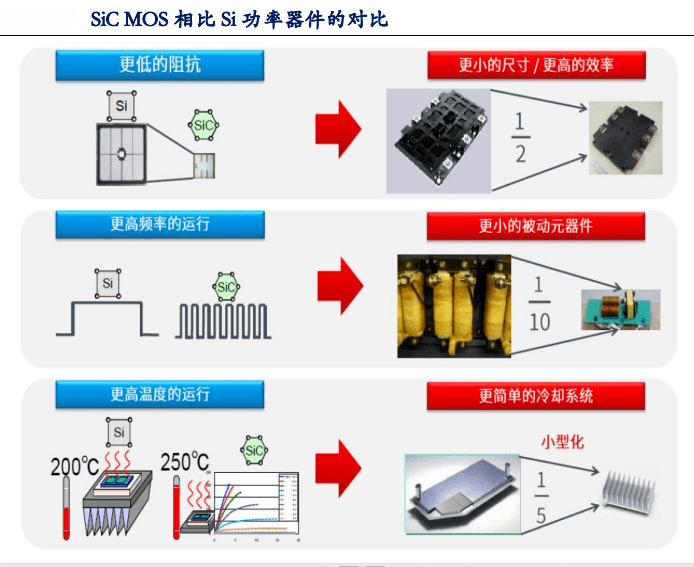 SiC的产业化之路,该如何走?