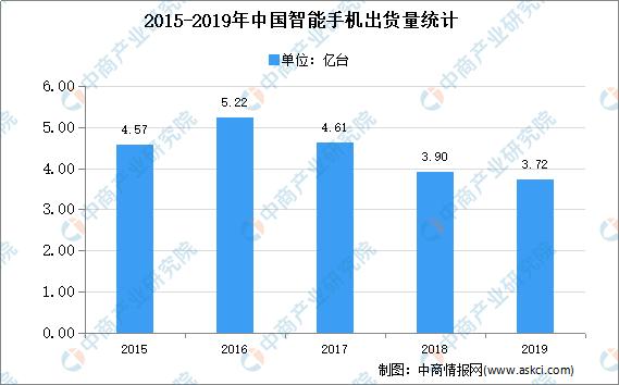 市场规模可达3228.7亿元!2021中国半导体分立器件下游市场分析