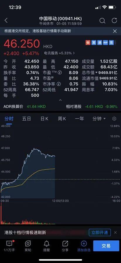 突发!纽交所改口:不再摘牌中国三大运营商,股价集体大涨