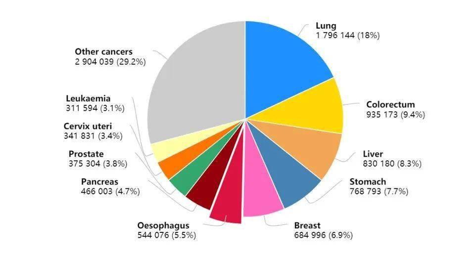 2020最新全球癌症数据:乳腺癌取代肺癌,成为全球第一大癌,中国年癌症死亡人数突破300万