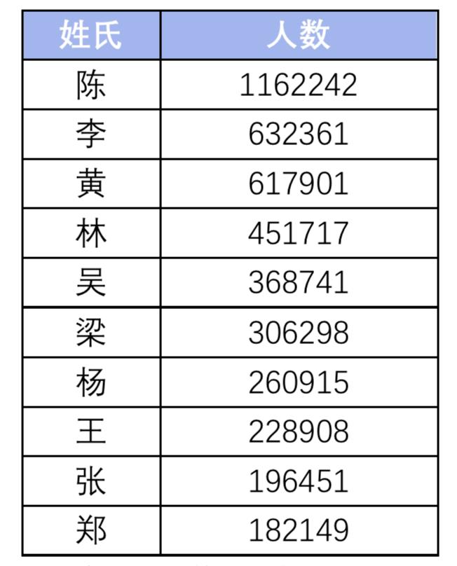 谌姓人口_谌姓的来源 谌姓起名 谌姓名人明星大全 谌姓人口在百家姓中的排名