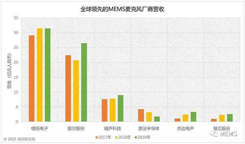 手机ODM巨头瓜分TWS市场,传华勤2021年出货量或达6000万