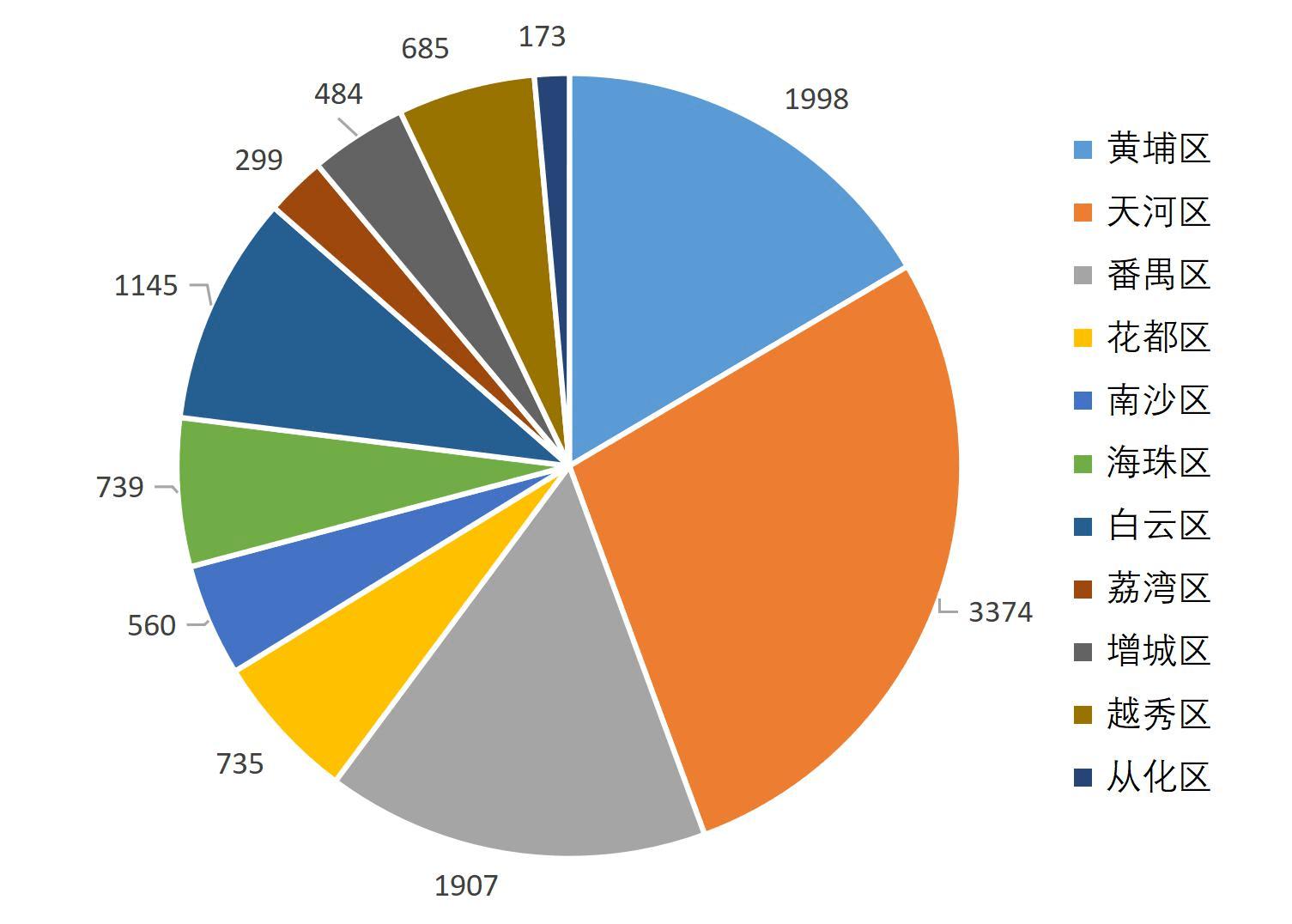 2019年高新区经济总量
