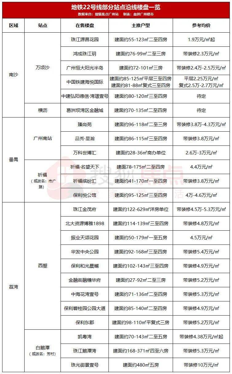 买房跟着地铁走!广州11条在建地铁最新进度曝光…(附沿线楼盘报价)_土建工程