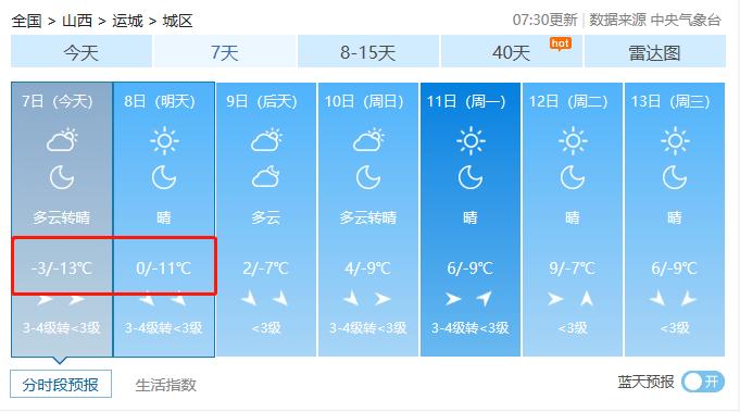 冻哭了!山西迎来入冬最低气温!你正处一年最危险的27天!防寒保命10招送上!  第11张