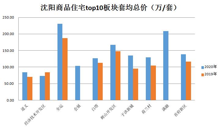 """沈阳新房销量创""""五年最低"""",2021真的要""""触顶横盘""""了?"""