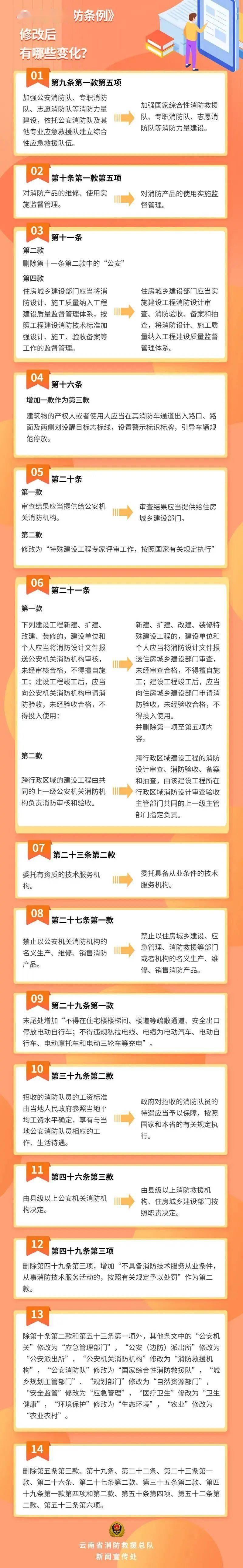 你知道吗?新修改的《云南省消防条例》有这些变化……