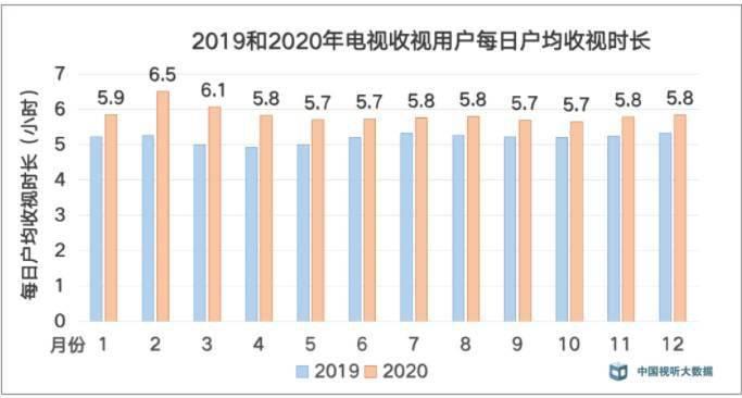 广电总局:去年每日户均收视时长 5.85 小时,同比涨12.9%