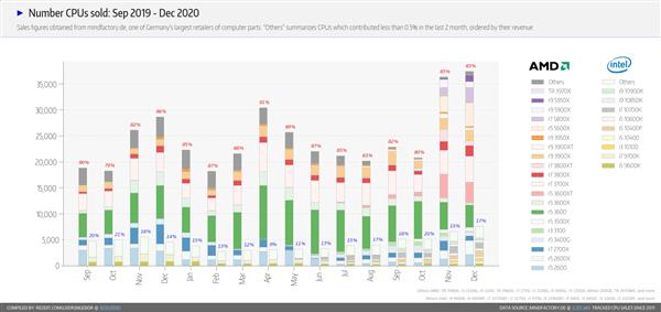 德国最大的电商统计:AMD锐龙的平均价格已经超过英特尔的28%