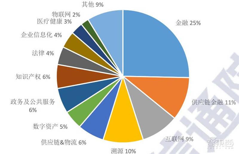 各国区块链经济总量排名_区块链