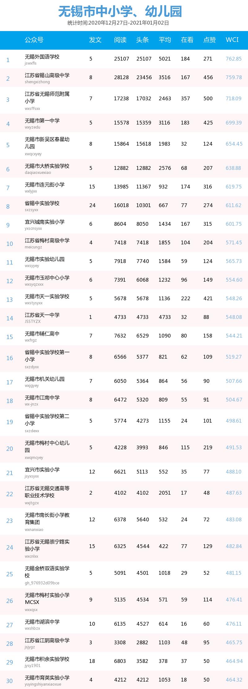 无锡校园公众号排行榜(12.27—1.2)