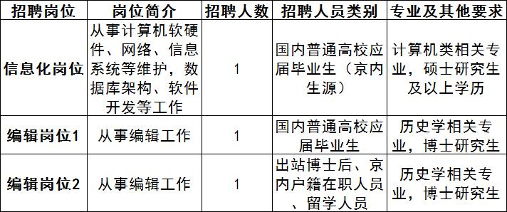 事业编待遇!中国历史研究院招聘工作人员...
