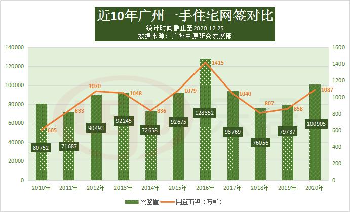 2020楼市年度备忘录_成交