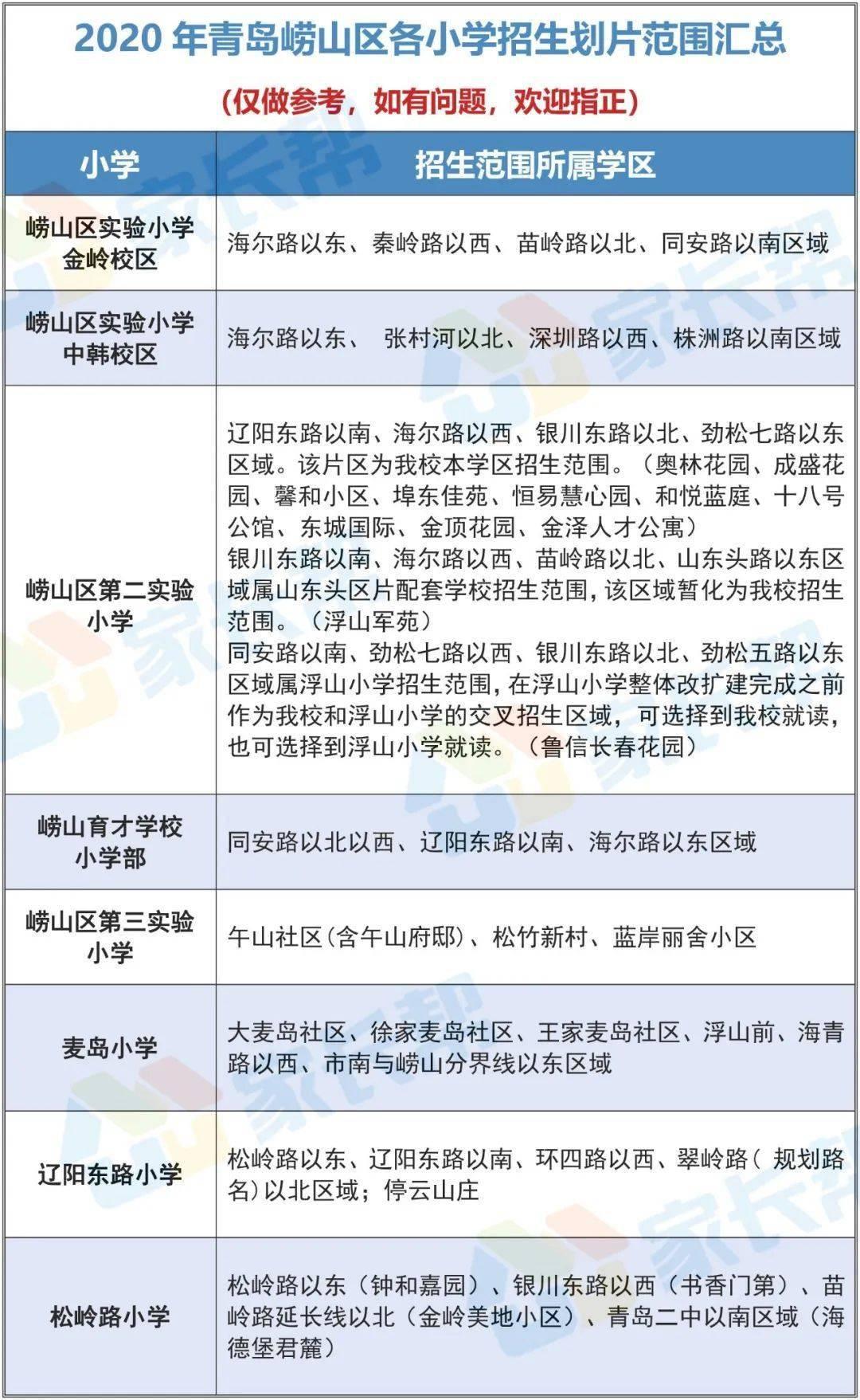 崂山育才人数居首!2020青岛崂山区中小学招生录取情况公示!附招生政策解读  第3张