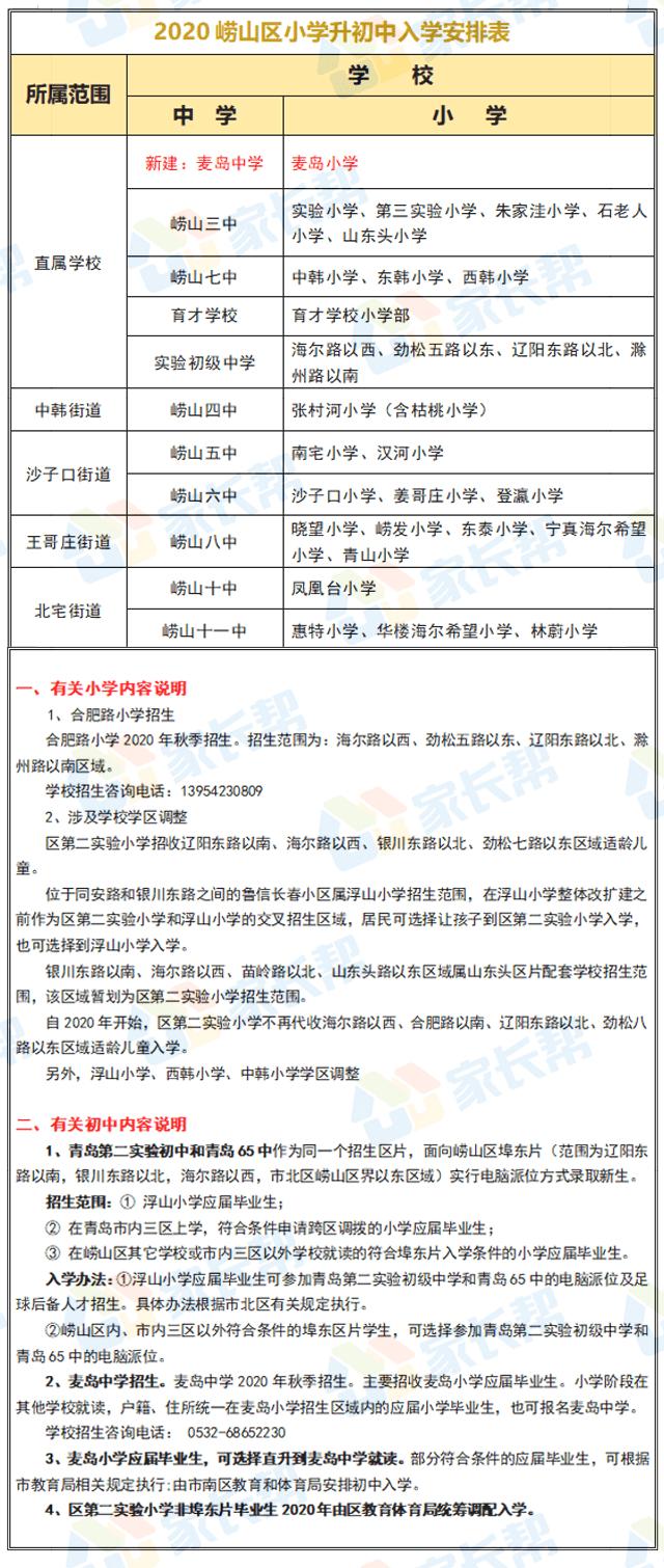 崂山育才人数居首!2020青岛崂山区中小学招生录取情况公示!附招生政策解读  第6张
