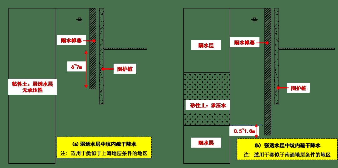 六种基坑支护类型简介,一看就懂