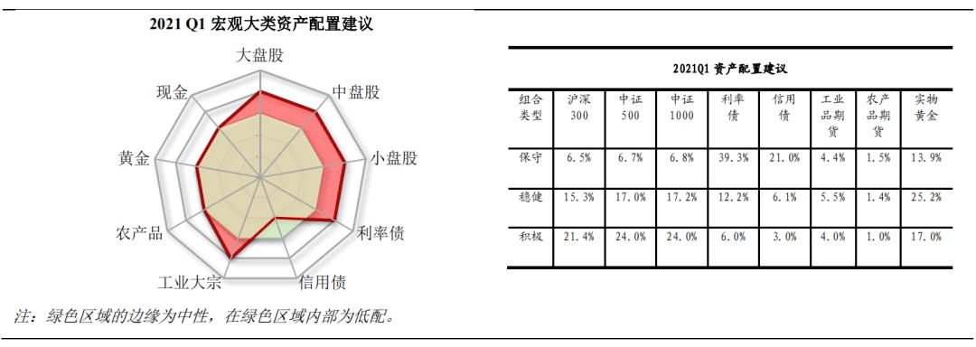 【邢正宏观】第一季度资产配置的两条主线——第十七期《宏观资产配置手册》