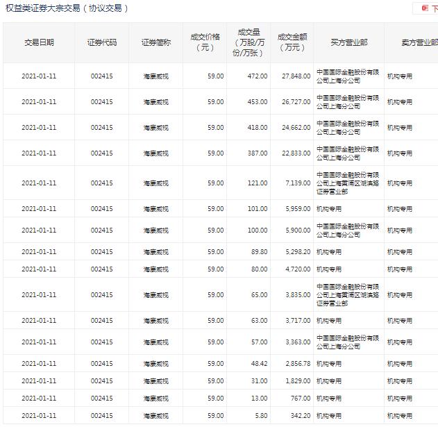 海康威视现逾14亿元零折价大宗交易,卖方均为机构席位