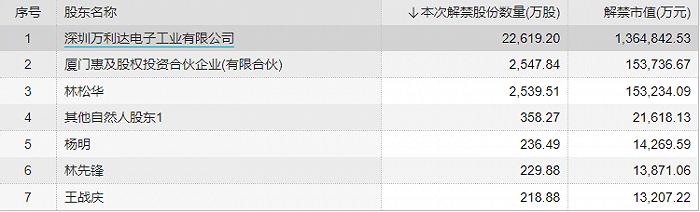 江苏银行32.25亿配股本周上市,这些上市公司参与其中