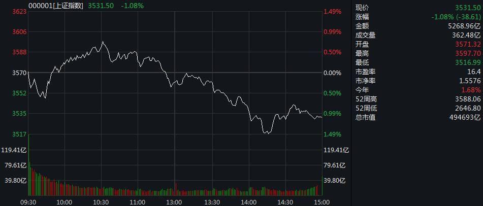 上证综指震荡下跌超过1%。石化行业领涨,逆势上涨
