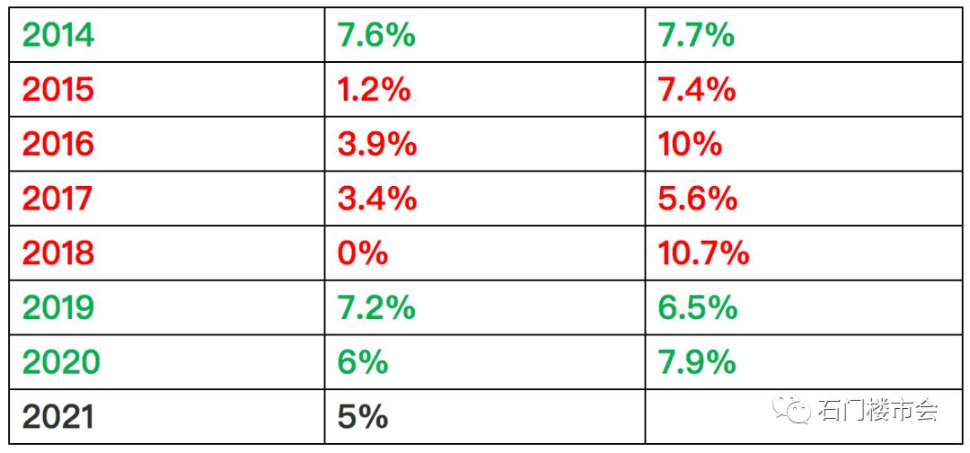 一周楼评:2021年的石家庄房价,真的能逆势上涨吗?