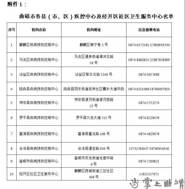 注意!瑞丽、西双版纳、曲靖发布最新疫情防控通告!