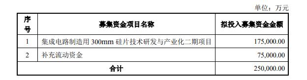 """上市不到一年又募资  大牛股沪硅产业再抛""""50亿定增计划"""""""