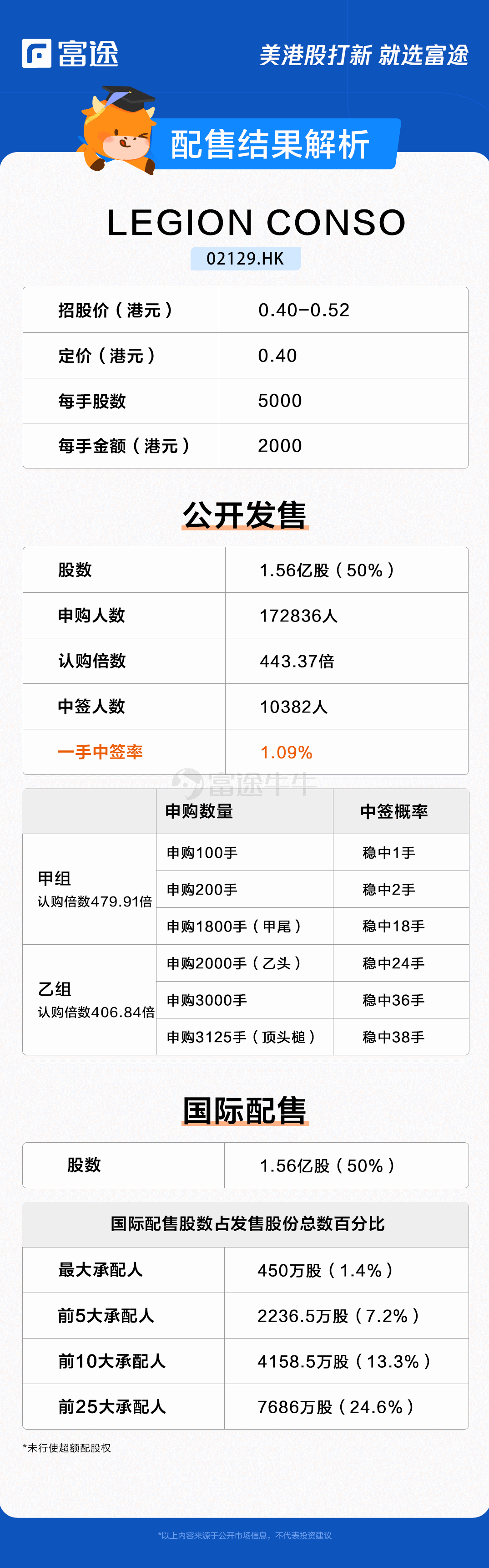 新股定价 军团康索认购443.37倍,每股价格为0.4港元