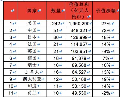 2020胡润世界500强:51家中企上榜,腾讯阿里进前十