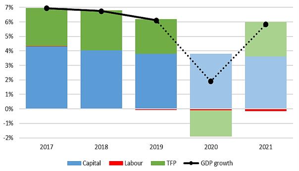 2021年gdp增_2021年gdp世界排名