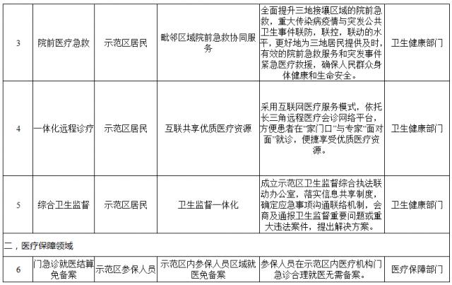 这20项公共服务共建共享!长三角一体化示范区公布首批项目清单→