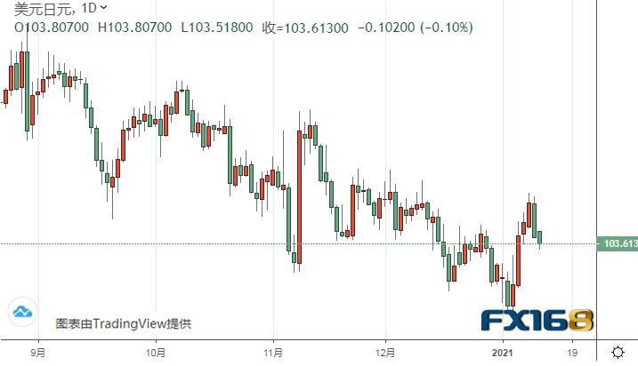 美元短期反弹走势恐已结束、黄金期货料再涨逾20美元 黄金、白银、欧元、美元指数、英镑、日元和澳元最新技术前景分析