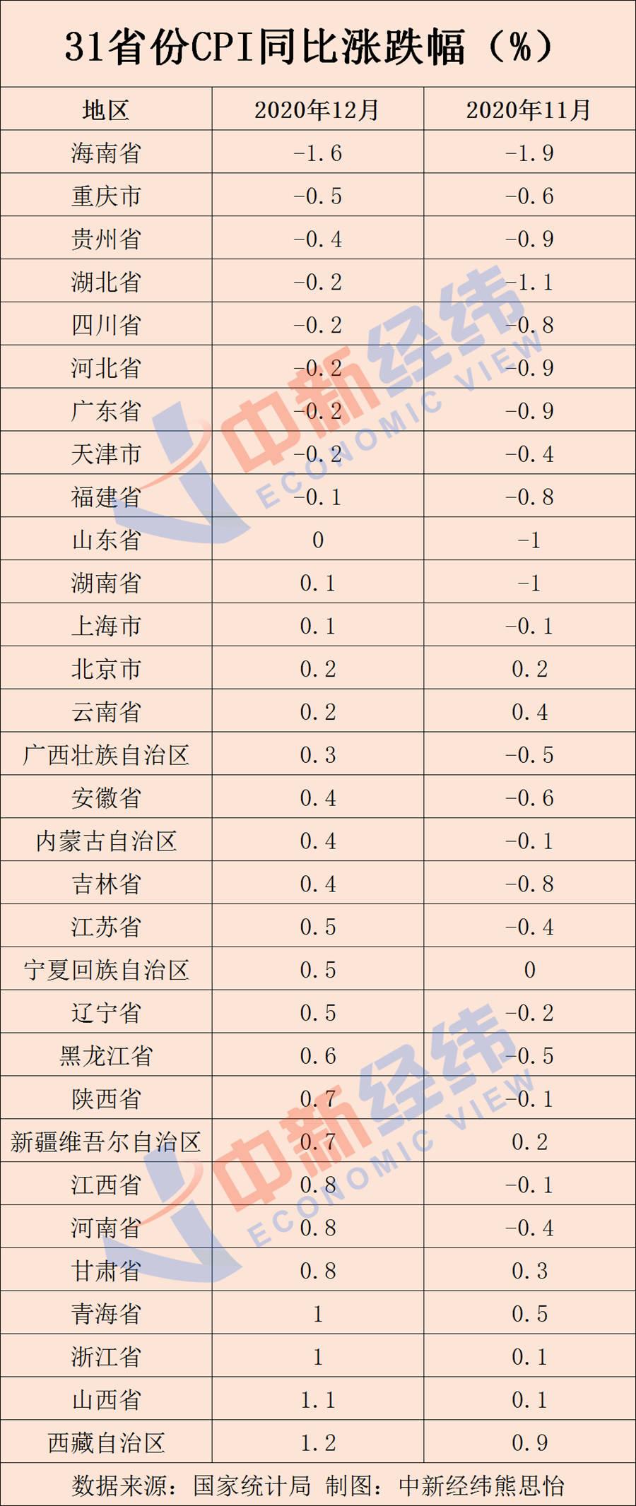31省份12月CPI出炉:9地物价降了,有你家乡吗