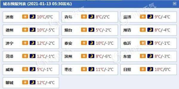 山东今日晴空万里多风15日强冷空气再说济南市等地最高温重返
