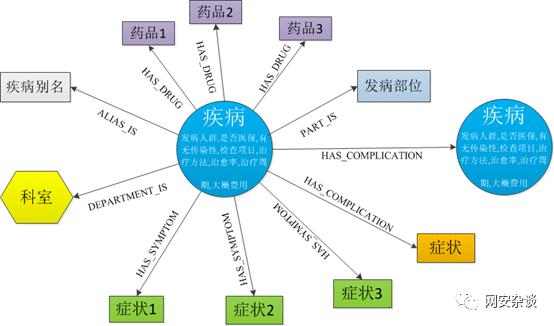 知识图谱系列:Task 2 基于医疗知识图谱的问答系统操作介绍