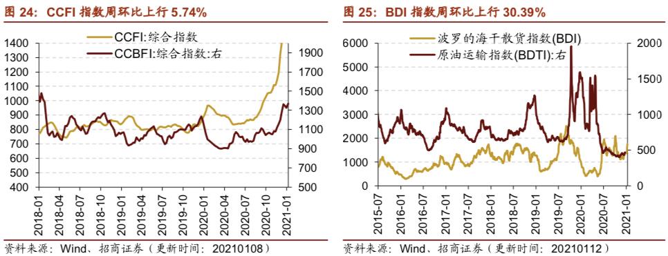 【招商策略】行业景气观察0113——液化气价格持续上行,乘用车产销同比增速放缓