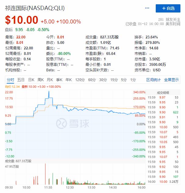 祁连国际盘中触发三次熔断 上市首日收涨100%