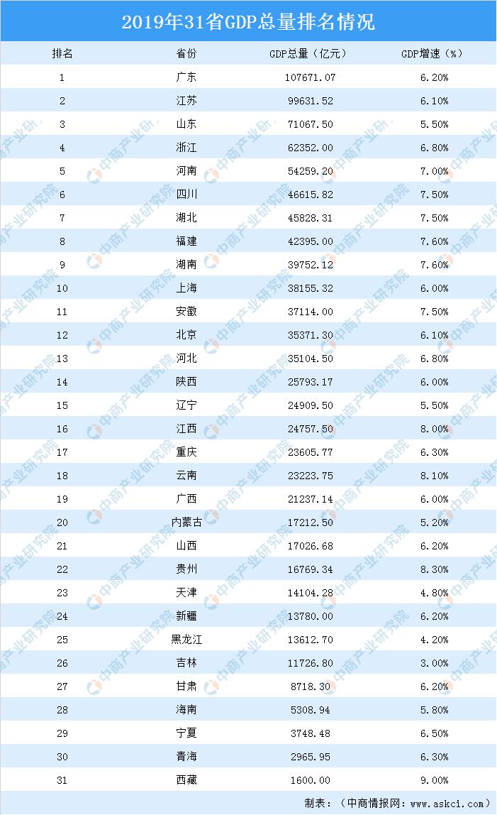 2019年全国各省人均gdp_2020各省人均gdp排名