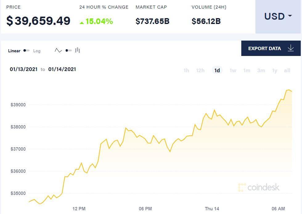 【比特日报】比特币大幅反弹有望重返4万美元 信托基金管理资产翻十倍