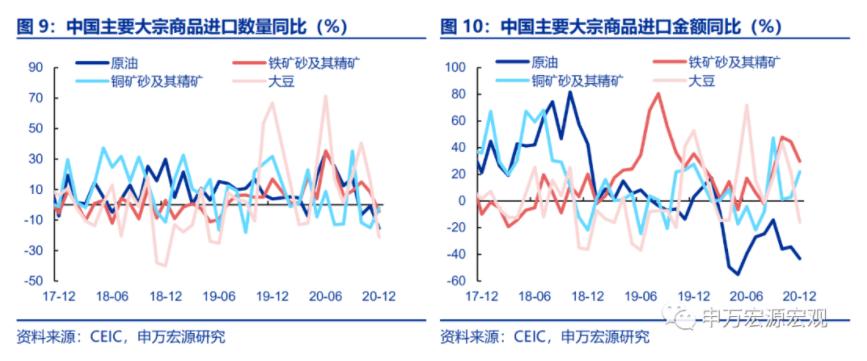 高基数下依然超预期增长,该如何理解12月进出口?
