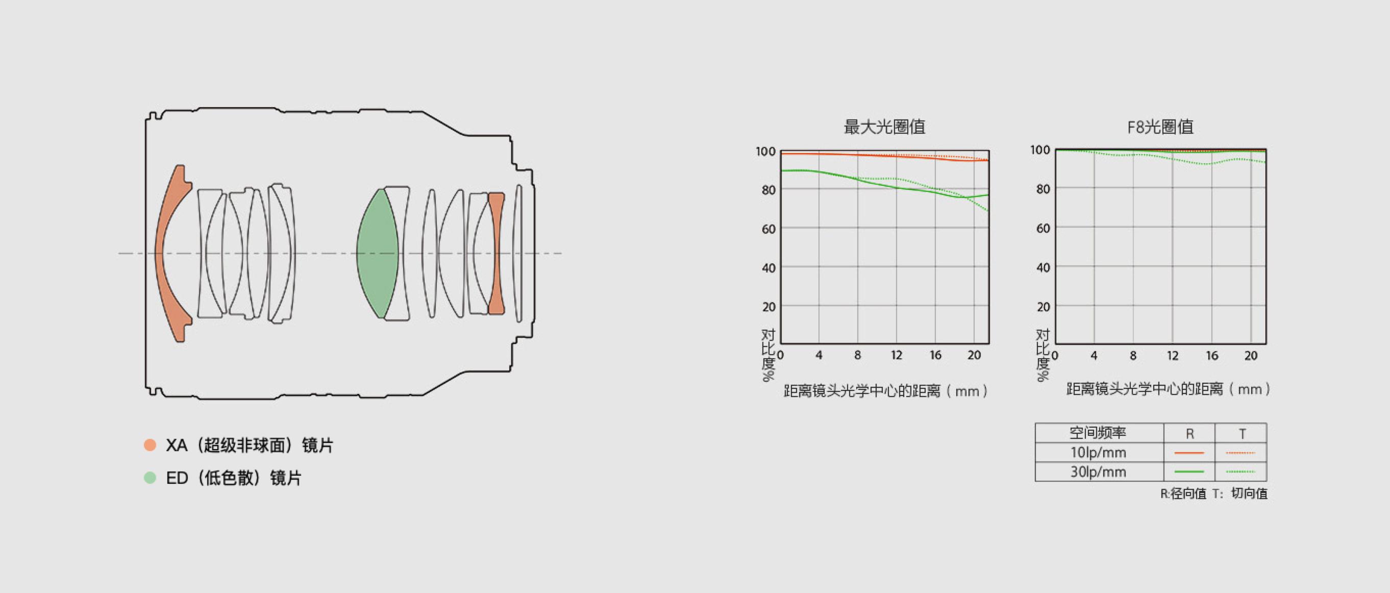 人文党的终极之选?索尼 35mm F1.4 GM 正式发布