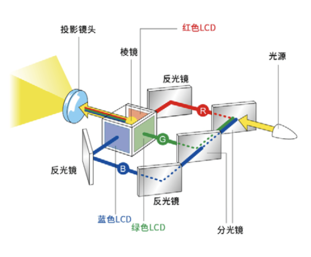 艳丽色彩+商教全能,理光商教投影机PJ YX2000高性